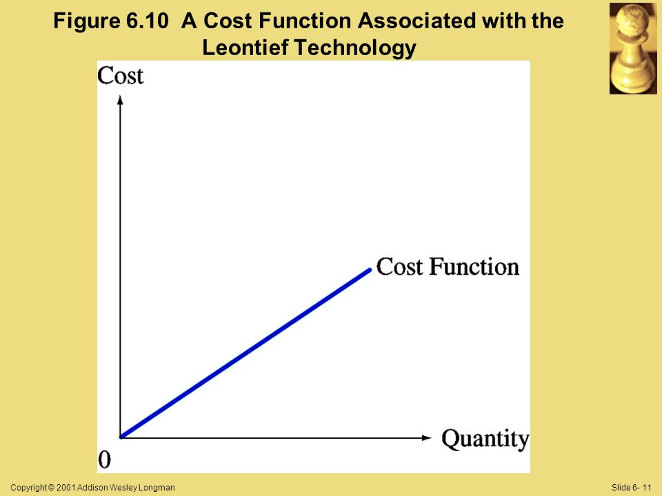 Copyright © 2001 Addison Wesley LongmanSlide Figure 6.10 A Cost Function Associated with the Leontief Technology
