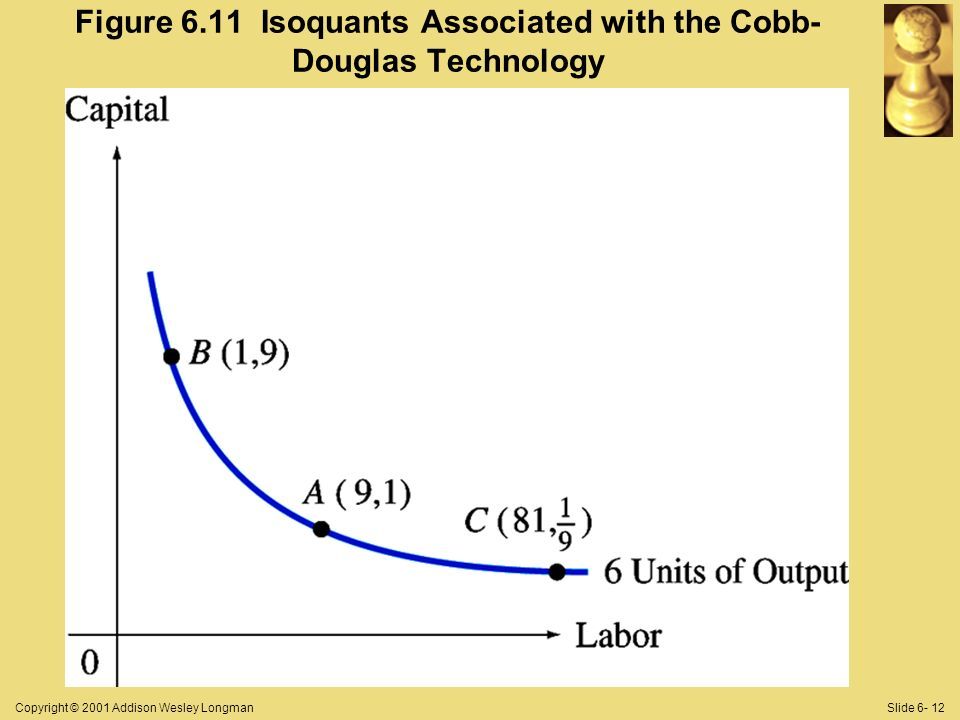 Copyright © 2001 Addison Wesley LongmanSlide 6- 12 Figure 6.11 Isoquants Associated with the Cobb- Douglas Technology