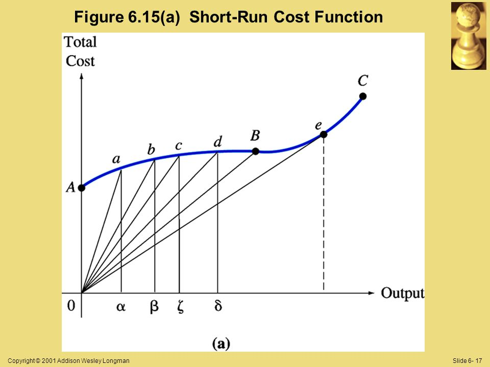 Copyright © 2001 Addison Wesley LongmanSlide 6- 17 Figure 6.15(a) Short-Run Cost Function