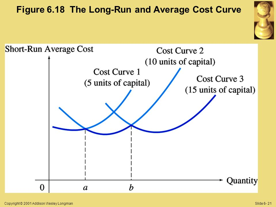 Copyright © 2001 Addison Wesley LongmanSlide 6- 21 Figure 6.18 The Long-Run and Average Cost Curve