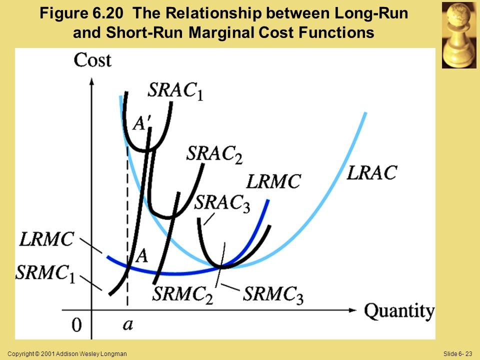 Copyright © 2001 Addison Wesley LongmanSlide Figure 6.20 The Relationship between Long-Run and Short-Run Marginal Cost Functions