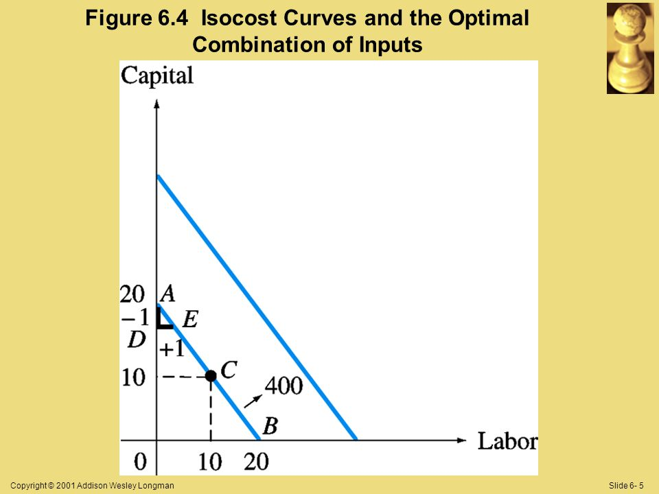 Copyright © 2001 Addison Wesley LongmanSlide 6- 5 Figure 6.4 Isocost Curves and the Optimal Combination of Inputs