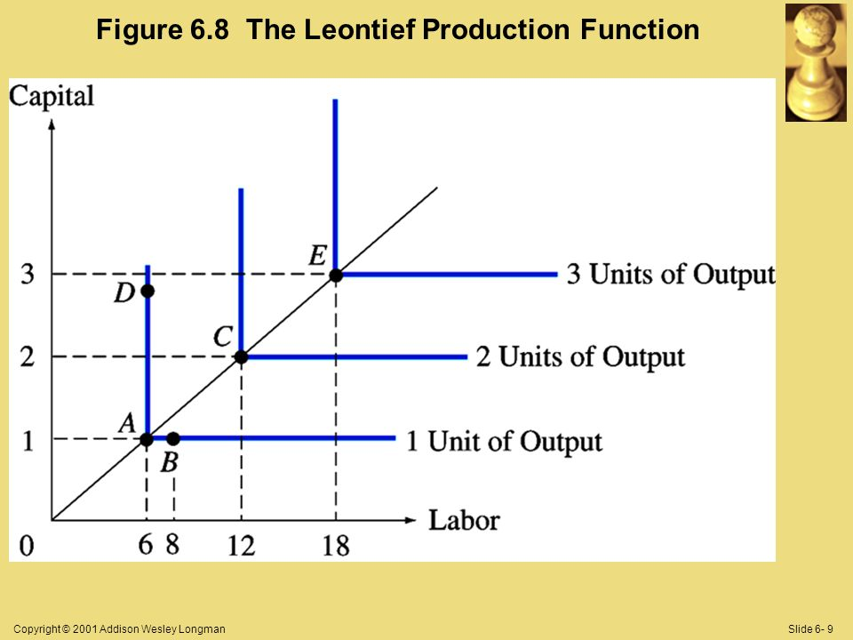 Copyright © 2001 Addison Wesley LongmanSlide 6- 9 Figure 6.8 The Leontief Production Function