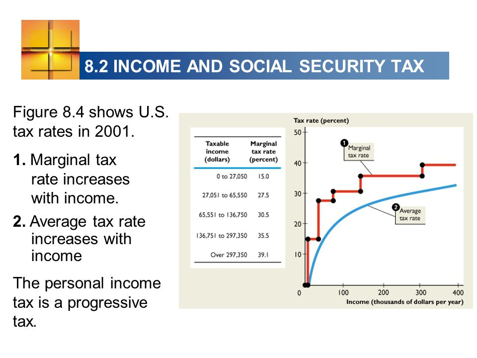 Figure 8.4 shows U.S. tax rates in Marginal tax rate increases with income.