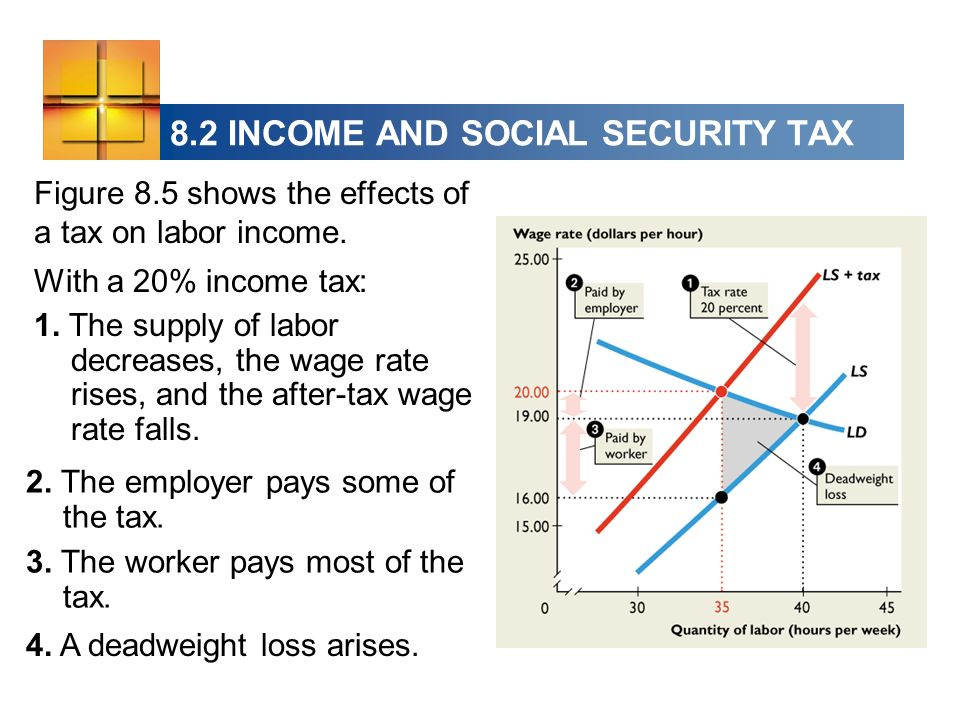 8.2 INCOME AND SOCIAL SECURITY TAX Figure 8.5 shows the effects of a tax on labor income.