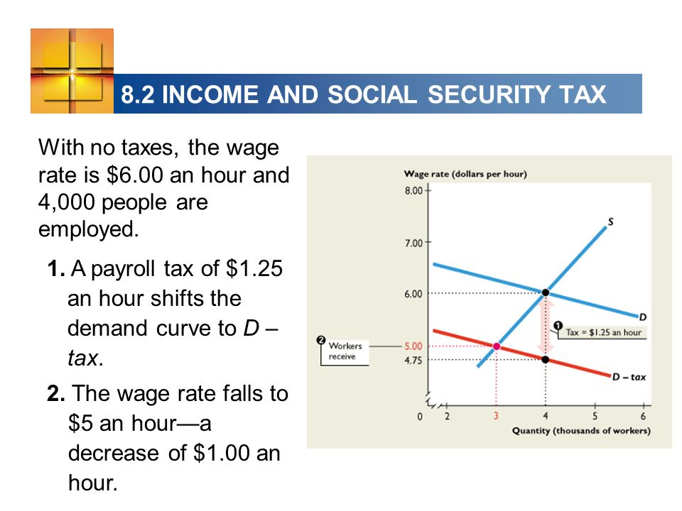 8.2 INCOME AND SOCIAL SECURITY TAX With no taxes, the wage rate is $6.00 an hour and 4,000 people are employed.