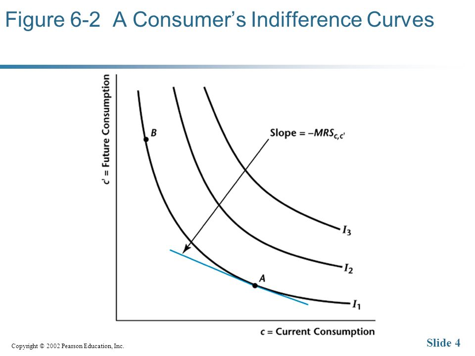 Copyright © 2002 Pearson Education, Inc. Slide 4 Figure 6-2 A Consumers Indifference Curves