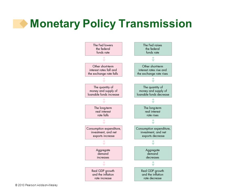 © 2010 Pearson Addison-Wesley Monetary Policy Transmission