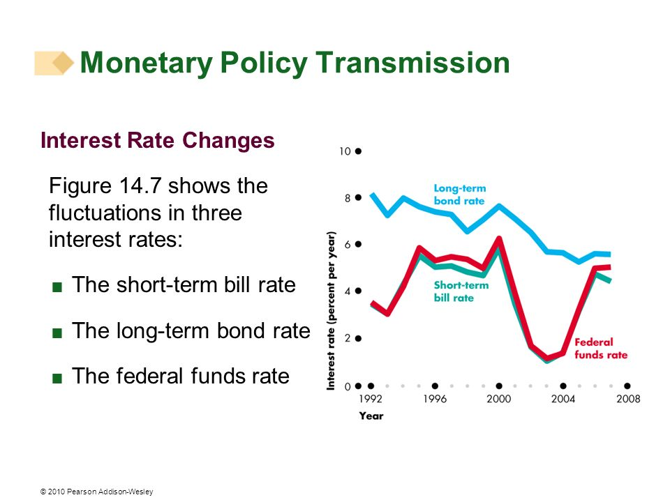 © 2010 Pearson Addison-Wesley Interest Rate Changes Figure 14.7 shows the fluctuations in three interest rates: The short-term bill rate The long-term bond rate The federal funds rate Monetary Policy Transmission