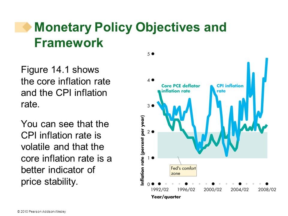 © 2010 Pearson Addison-Wesley Figure 14.1 shows the core inflation rate and the CPI inflation rate.