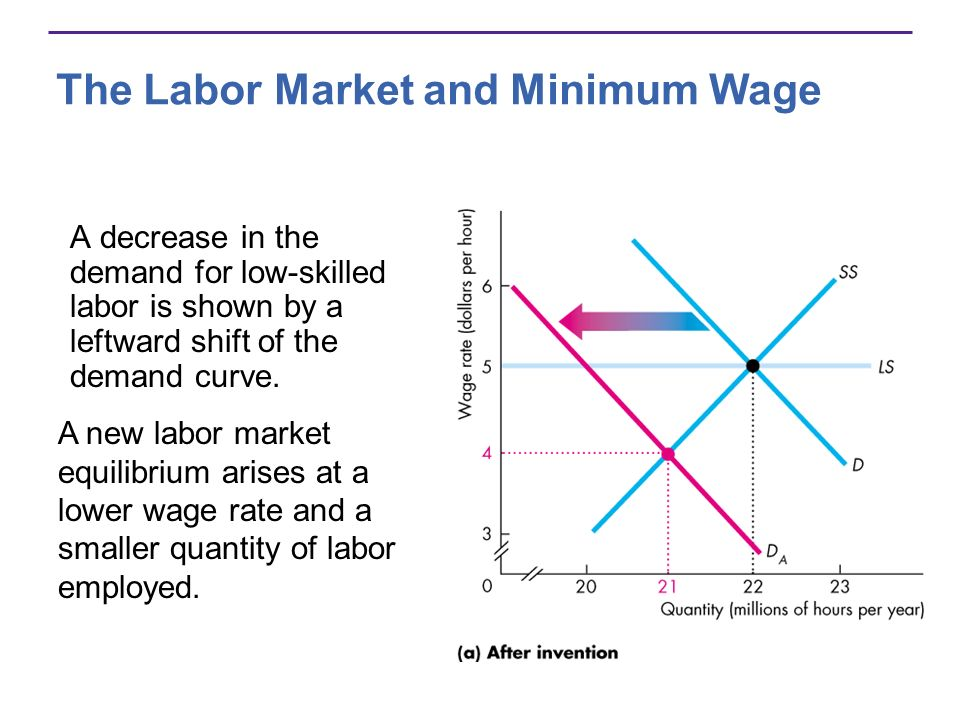 The Labor Market and Minimum Wage A decrease in the demand for low-skilled labor is shown by a leftward shift of the demand curve.
