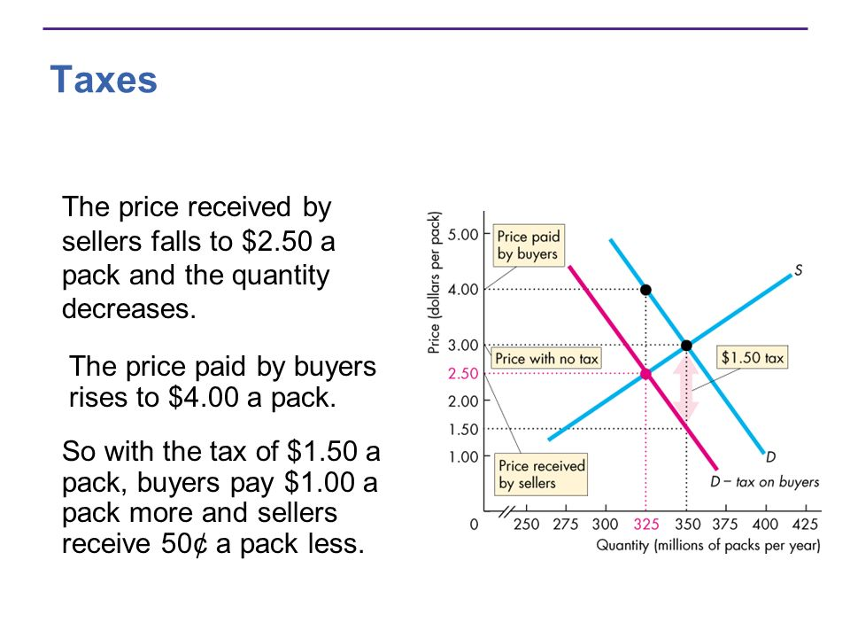 Taxes The price received by sellers falls to $2.50 a pack and the quantity decreases.