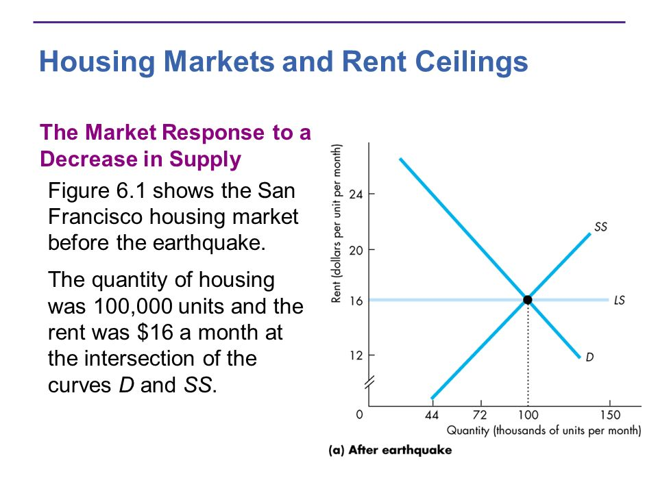 Housing Markets and Rent Ceilings The Market Response to a Decrease in Supply Figure 6.1 shows the San Francisco housing market before the earthquake.