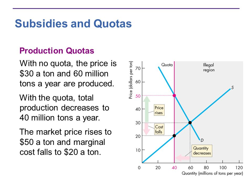 Subsidies and Quotas Production Quotas With no quota, the price is $30 a ton and 60 million tons a year are produced.