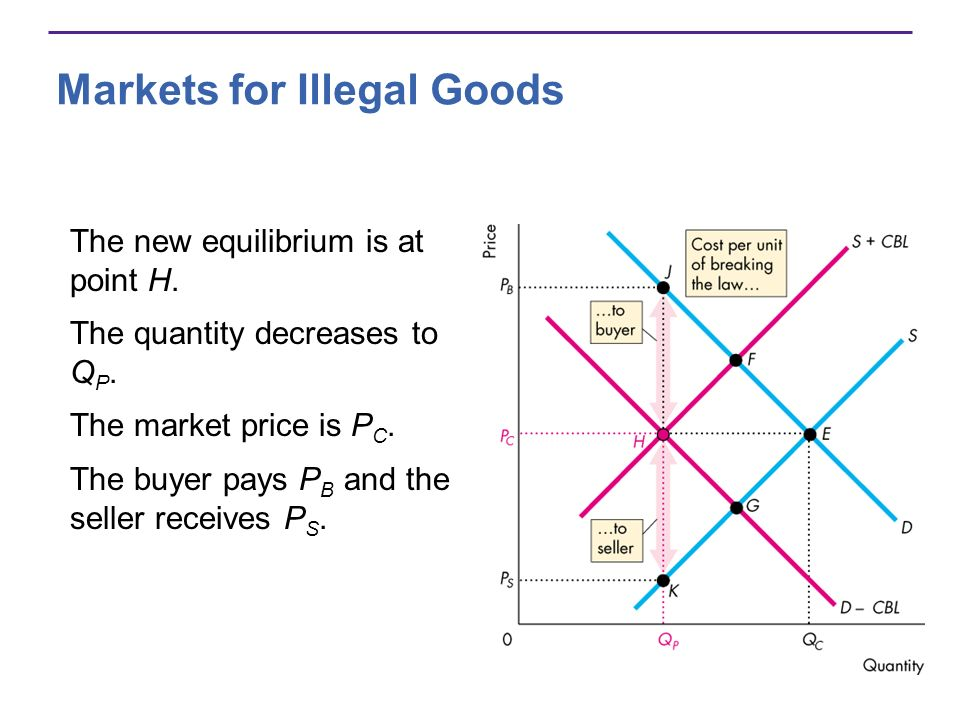 Markets for Illegal Goods The new equilibrium is at point H.