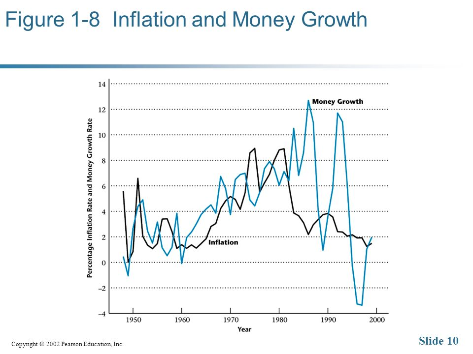 Copyright © 2002 Pearson Education, Inc. Slide 10 Figure 1-8 Inflation and Money Growth