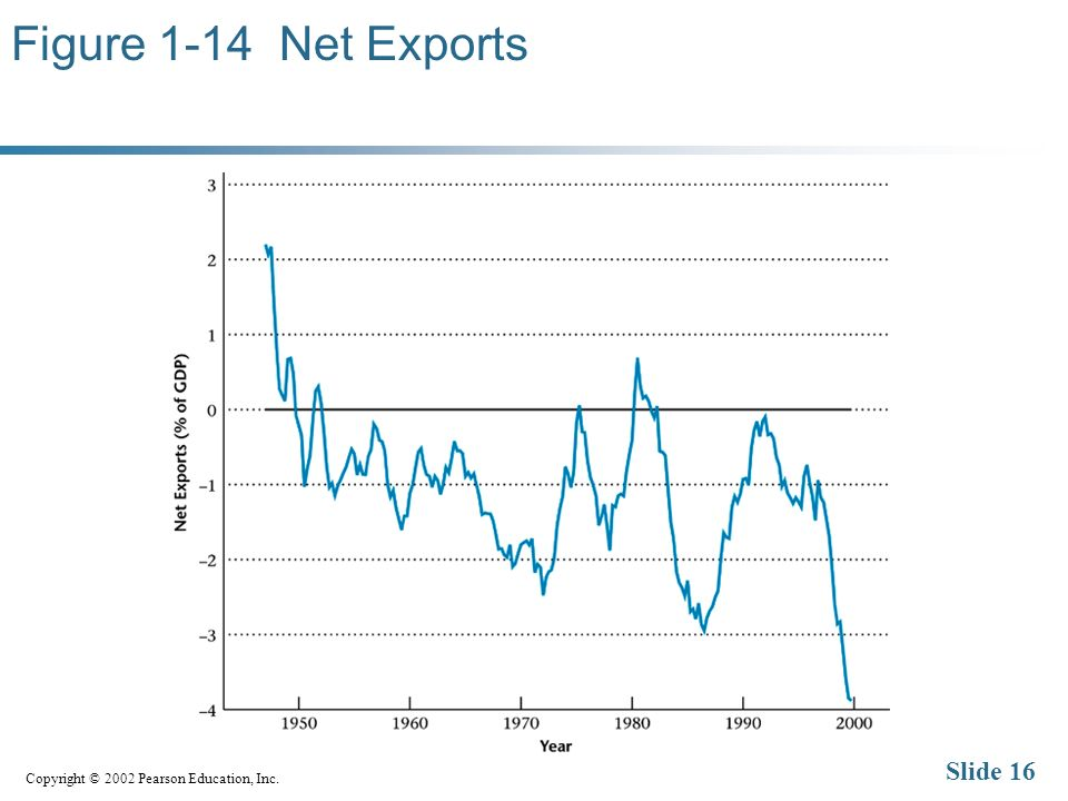 Copyright © 2002 Pearson Education, Inc. Slide 16 Figure 1-14 Net Exports
