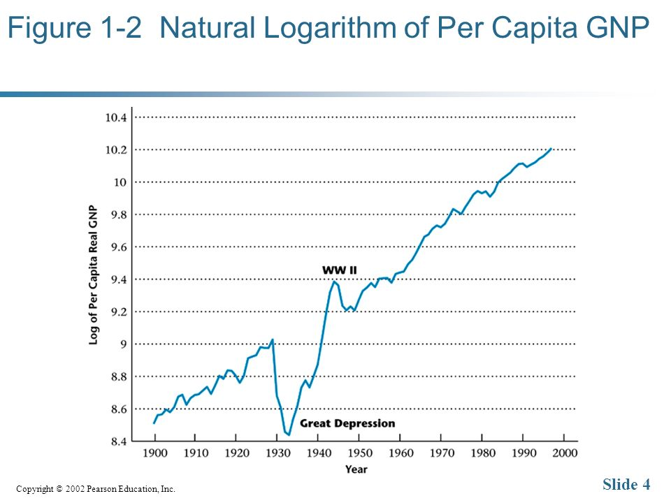 Copyright © 2002 Pearson Education, Inc. Slide 4 Figure 1-2 Natural Logarithm of Per Capita GNP