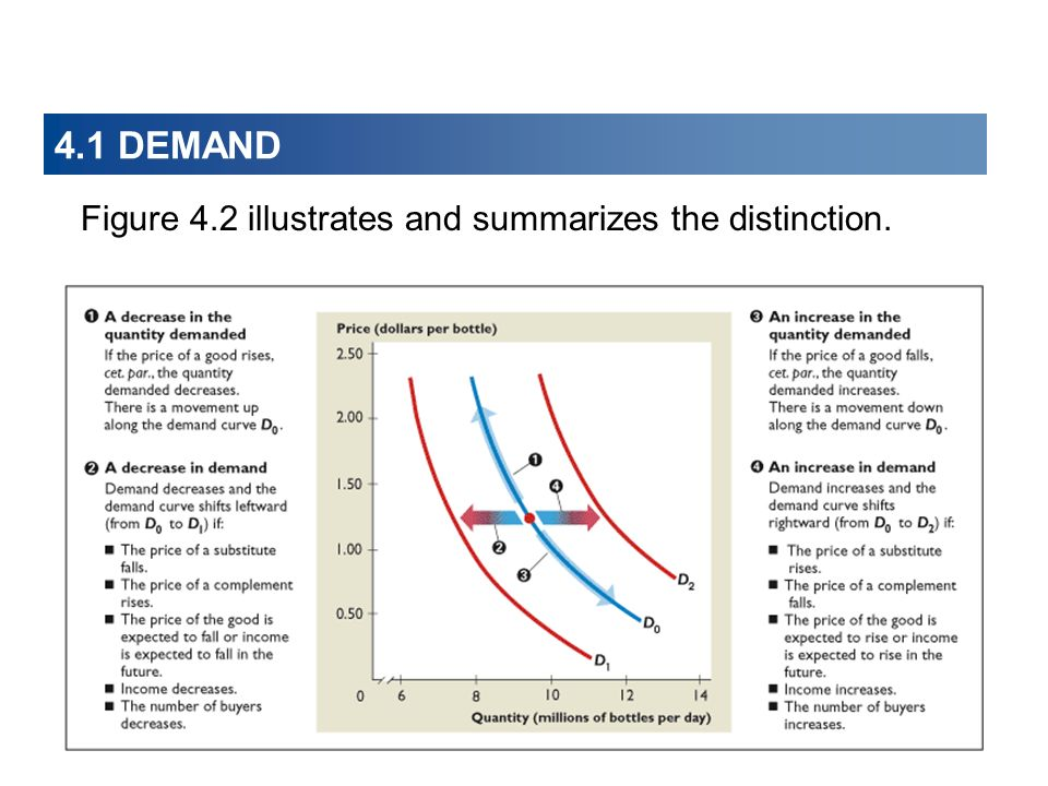 4.1 DEMAND Figure 4.2 illustrates and summarizes the distinction.