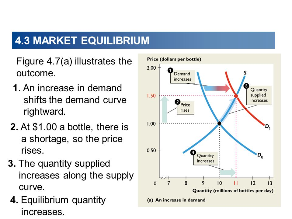 4.3 MARKET EQUILIBRIUM Figure 4.7(a) illustrates the outcome.