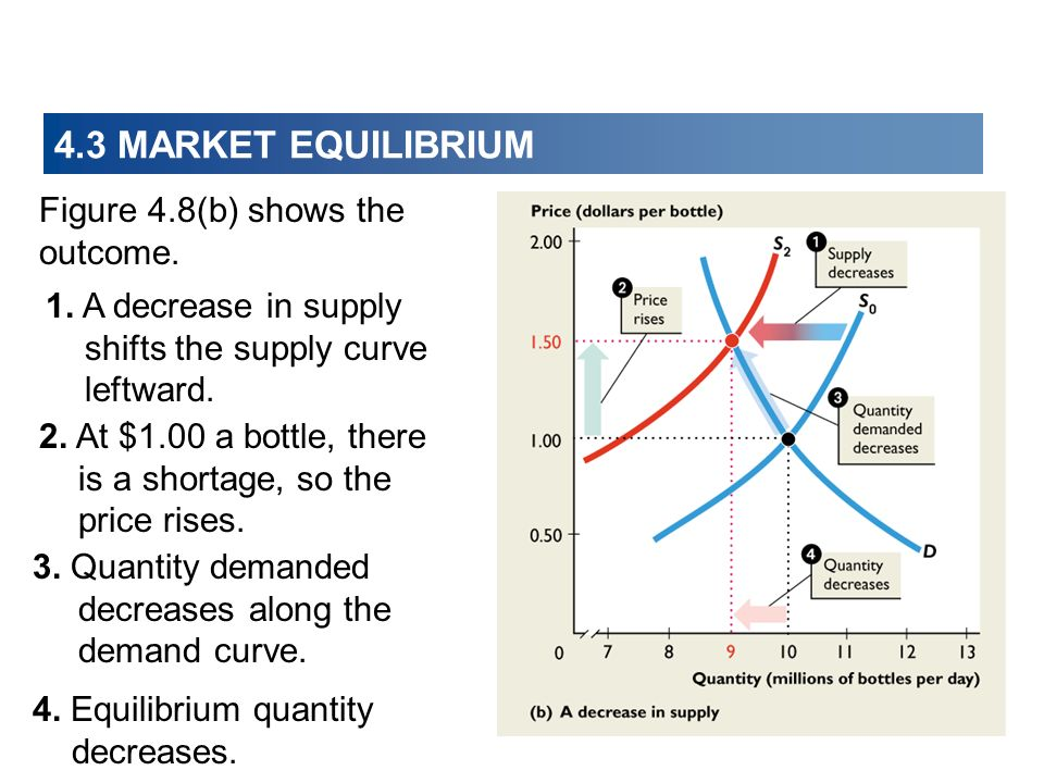 4.3 MARKET EQUILIBRIUM Figure 4.8(b) shows the outcome.