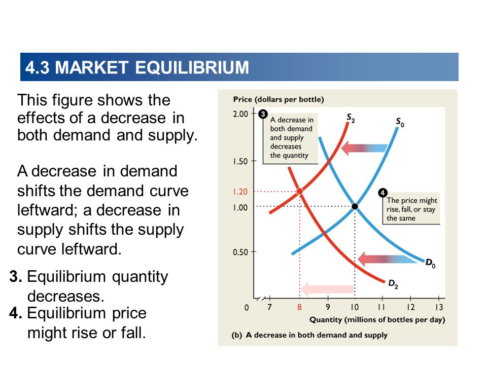 4.3 MARKET EQUILIBRIUM This figure shows the effects of a decrease in both demand and supply.