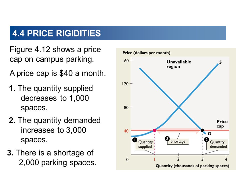 Figure 4.12 shows a price cap on campus parking. A price cap is $40 a month.