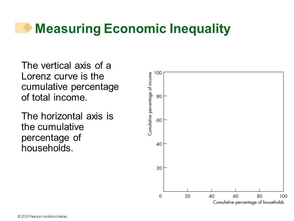 © 2010 Pearson Addison-Wesley The vertical axis of a Lorenz curve is the cumulative percentage of total income.