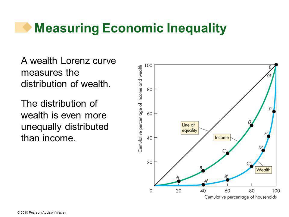© 2010 Pearson Addison-Wesley A wealth Lorenz curve measures the distribution of wealth.