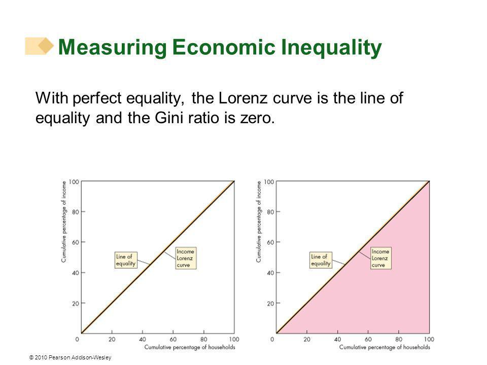 © 2010 Pearson Addison-Wesley With perfect equality, the Lorenz curve is the line of equality and the Gini ratio is zero.