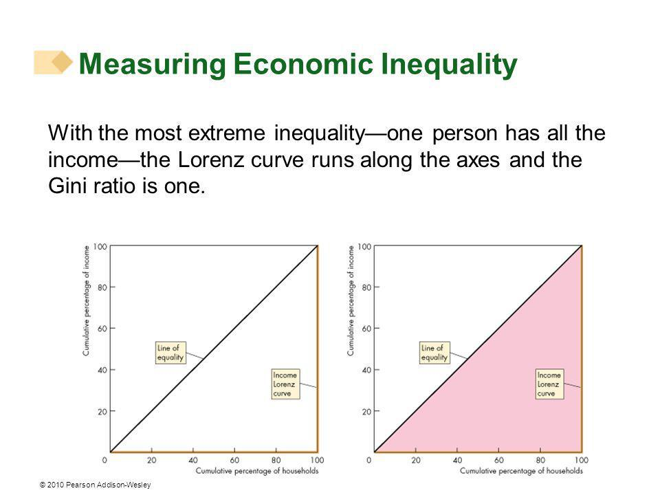 © 2010 Pearson Addison-Wesley With the most extreme inequalityone person has all the incomethe Lorenz curve runs along the axes and the Gini ratio is one.