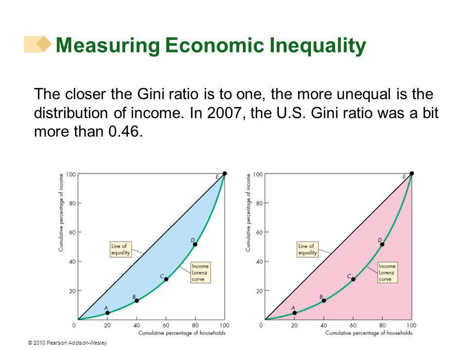 © 2010 Pearson Addison-Wesley The closer the Gini ratio is to one, the more unequal is the distribution of income.