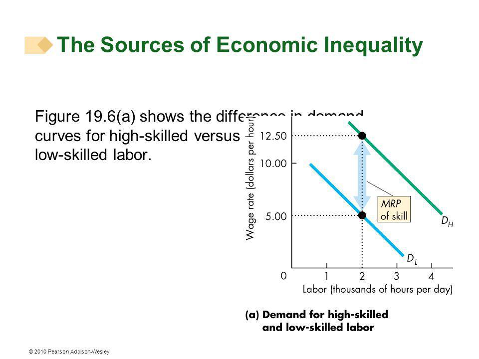 © 2010 Pearson Addison-Wesley Figure 19.6(a) shows the difference in demand curves for high-skilled versus low-skilled labor.