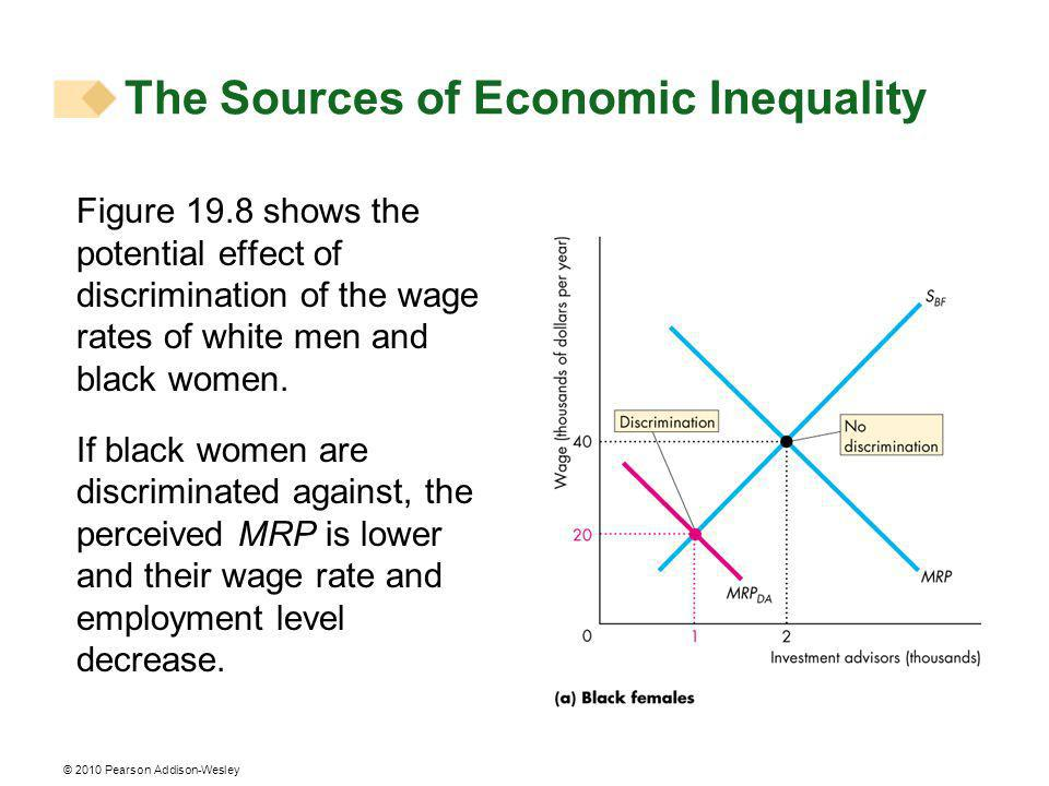 © 2010 Pearson Addison-Wesley Figure 19.8 shows the potential effect of discrimination of the wage rates of white men and black women.