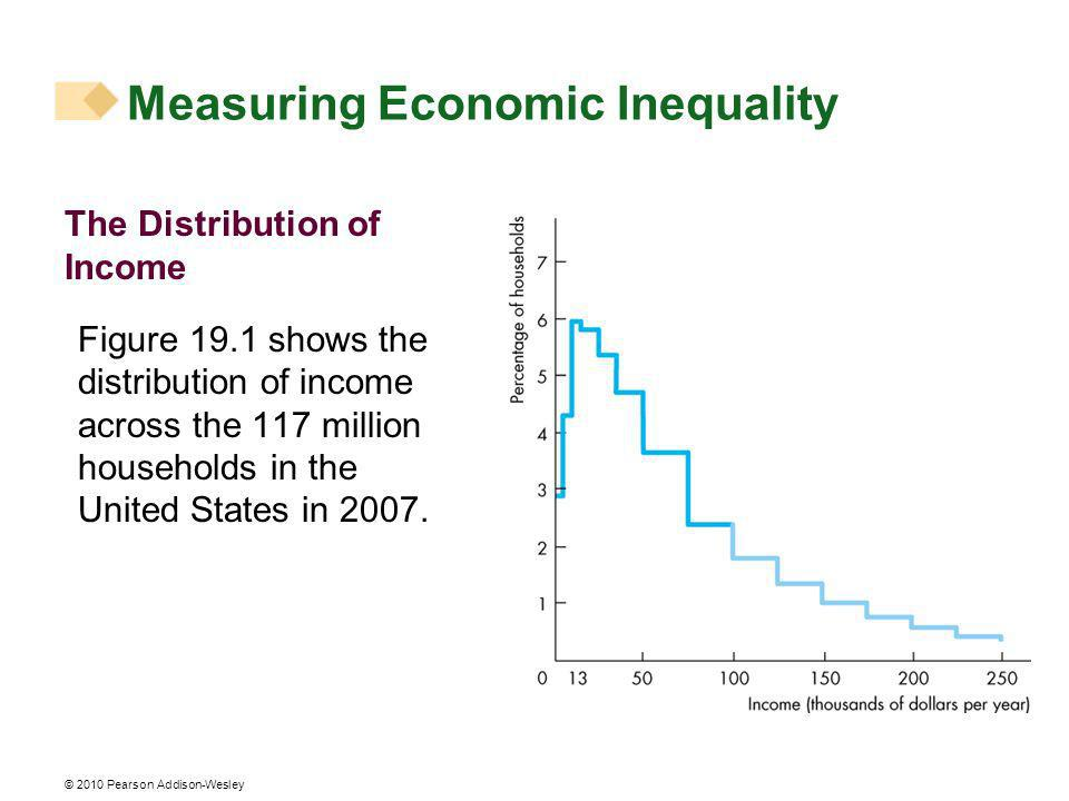 © 2010 Pearson Addison-Wesley The Distribution of Income Figure 19.1 shows the distribution of income across the 117 million households in the United States in 2007.