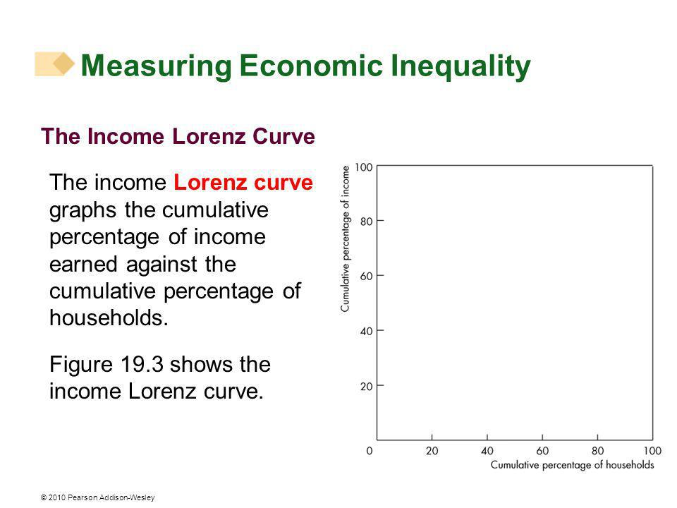 © 2010 Pearson Addison-Wesley The Income Lorenz Curve The income Lorenz curve graphs the cumulative percentage of income earned against the cumulative percentage of households.