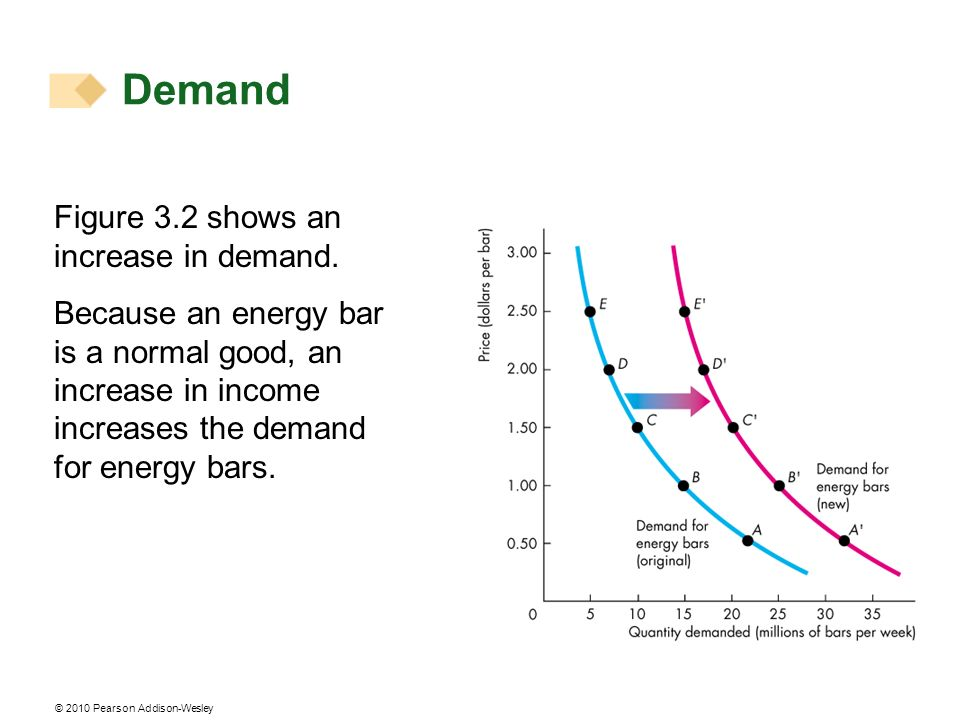 © 2010 Pearson Addison-Wesley Figure 3.2 shows an increase in demand.