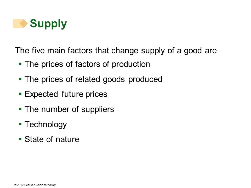 © 2010 Pearson Addison-Wesley The five main factors that change supply of a good are The prices of factors of production The prices of related goods produced Expected future prices The number of suppliers Technology State of nature Supply