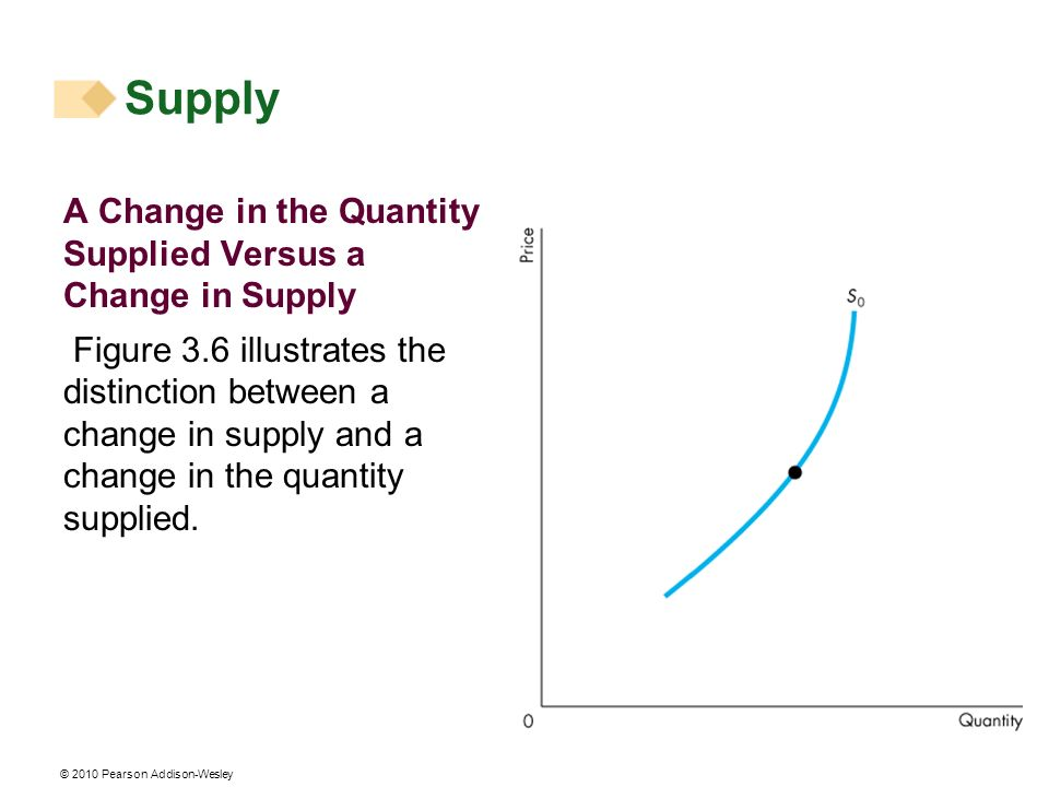 © 2010 Pearson Addison-Wesley A Change in the Quantity Supplied Versus a Change in Supply Figure 3.6 illustrates the distinction between a change in supply and a change in the quantity supplied.