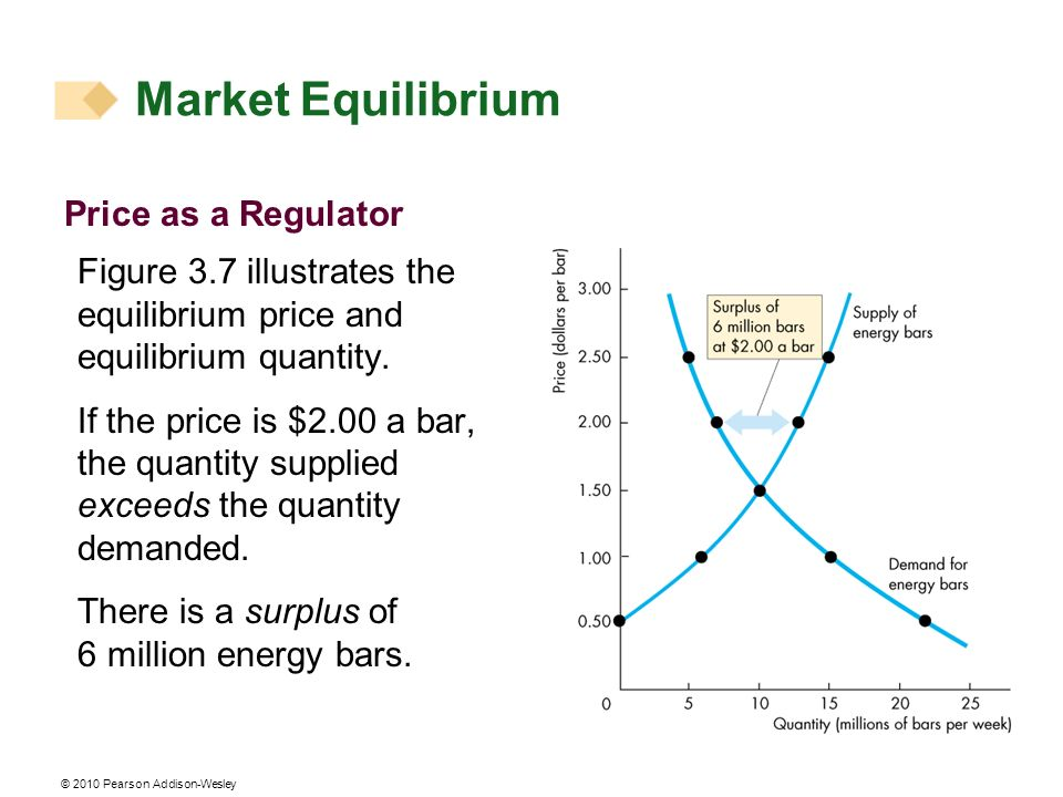 © 2010 Pearson Addison-Wesley Price as a Regulator Figure 3.7 illustrates the equilibrium price and equilibrium quantity.