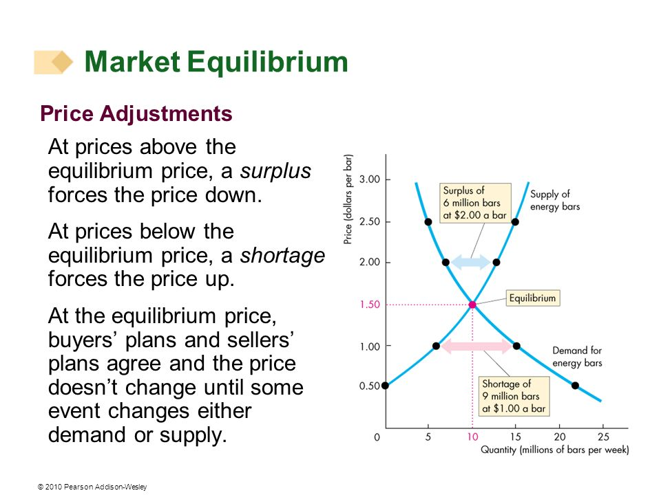 © 2010 Pearson Addison-Wesley Price Adjustments At prices above the equilibrium price, a surplus forces the price down.