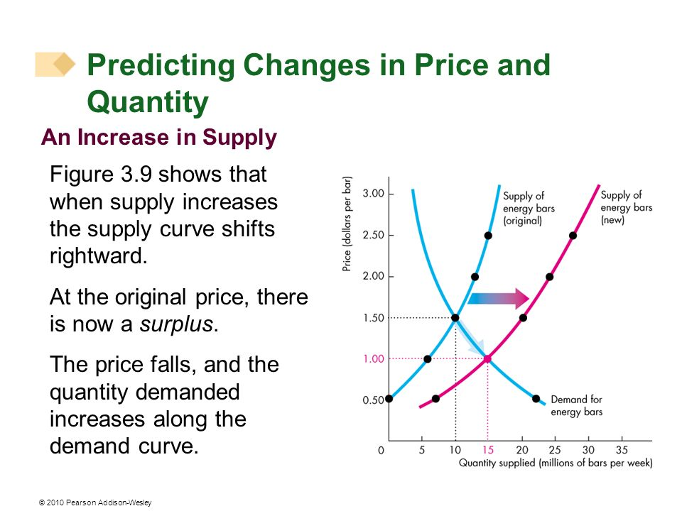 © 2010 Pearson Addison-Wesley Predicting Changes in Price and Quantity An Increase in Supply Figure 3.9 shows that when supply increases the supply curve shifts rightward.