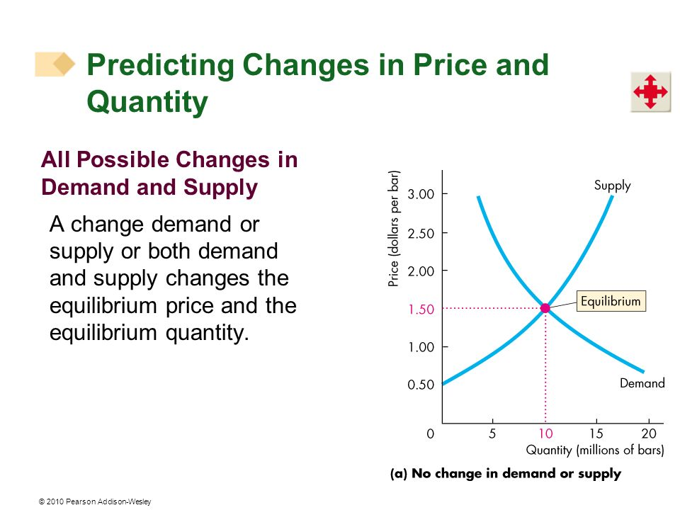 © 2010 Pearson Addison-Wesley All Possible Changes in Demand and Supply A change demand or supply or both demand and supply changes the equilibrium price and the equilibrium quantity.