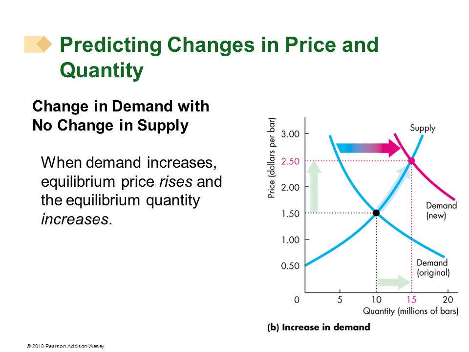 © 2010 Pearson Addison-Wesley Change in Demand with No Change in Supply When demand increases, equilibrium price rises and the equilibrium quantity increases.