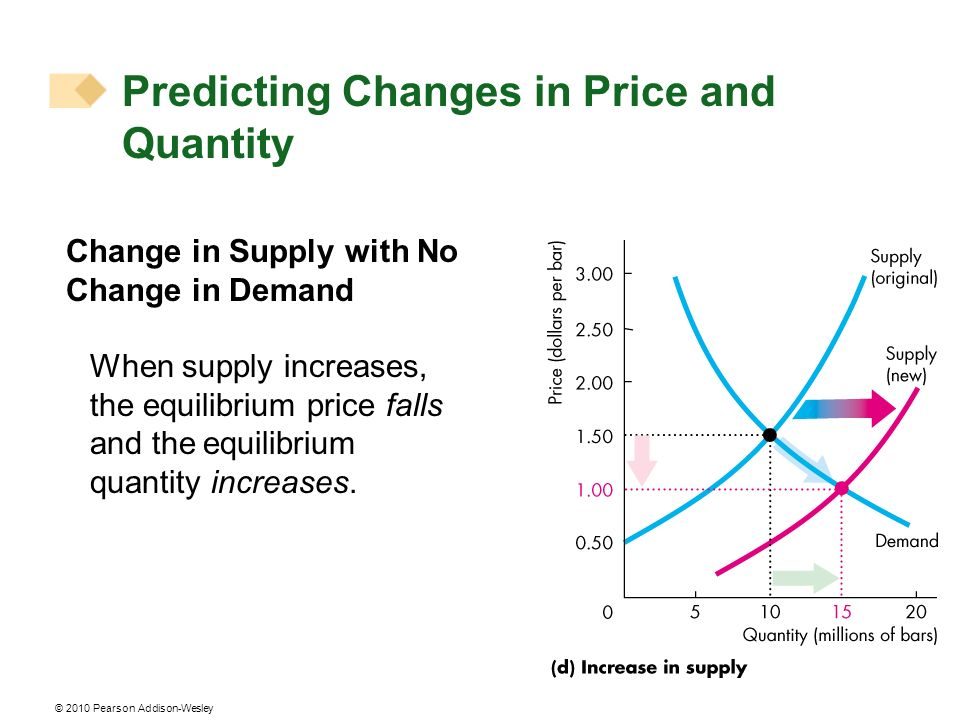 © 2010 Pearson Addison-Wesley Change in Supply with No Change in Demand When supply increases, the equilibrium price falls and the equilibrium quantity increases.