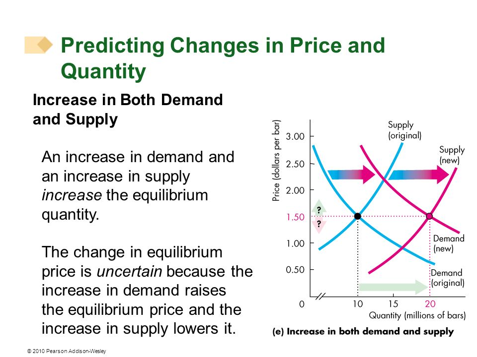 © 2010 Pearson Addison-Wesley Increase in Both Demand and Supply An increase in demand and an increase in supply increase the equilibrium quantity.
