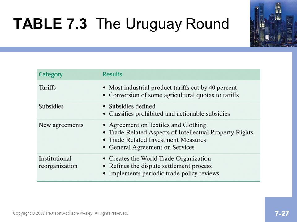 Copyright © 2008 Pearson Addison-Wesley. All rights reserved TABLE 7.3 The Uruguay Round