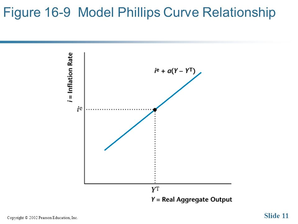 Copyright © 2002 Pearson Education, Inc. Slide 11 Figure 16-9 Model Phillips Curve Relationship