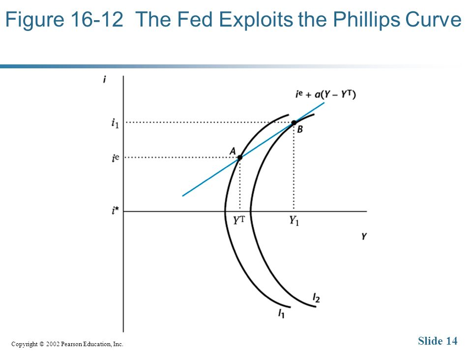 Copyright © 2002 Pearson Education, Inc. Slide 14 Figure The Fed Exploits the Phillips Curve