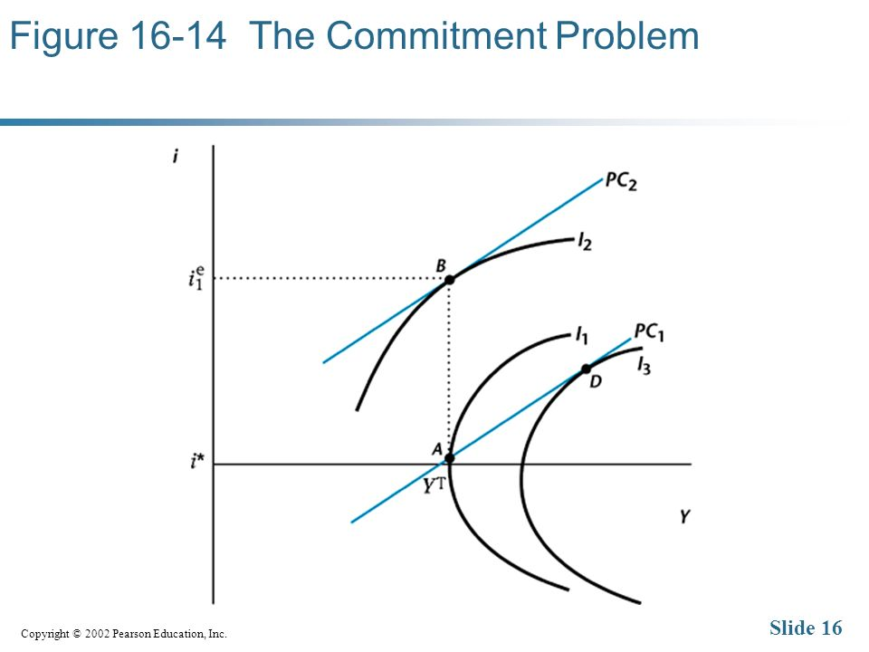 Copyright © 2002 Pearson Education, Inc. Slide 16 Figure The Commitment Problem